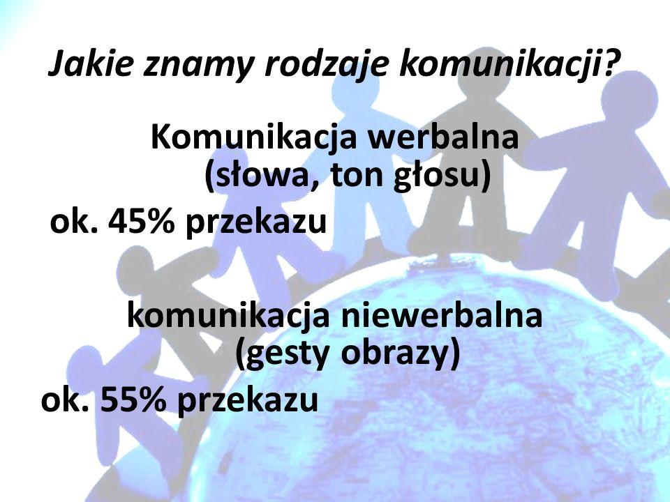 Jakie znamy rodzaje komunikacji? Komunikacja werbalna (słowa, ton głosu) ok. 45% przekazu komunikacja niewerbalna (gesty obrazy) ok. 55% przekazu