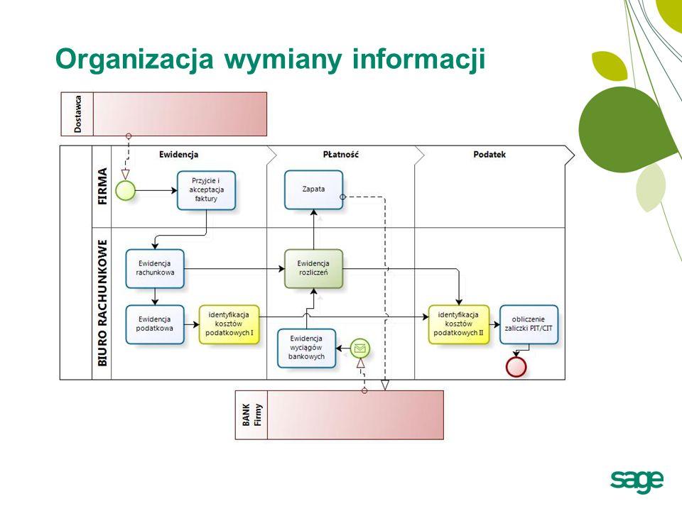 Organizacja wymiany informacji