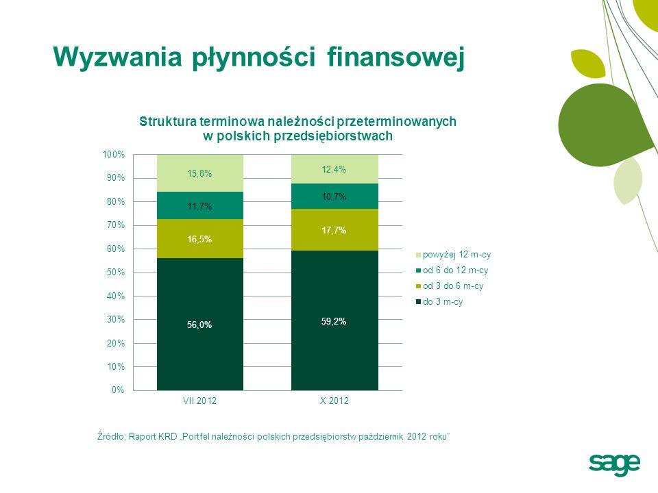 Wyzwania płynności finansowej Źródło: Dane NBP