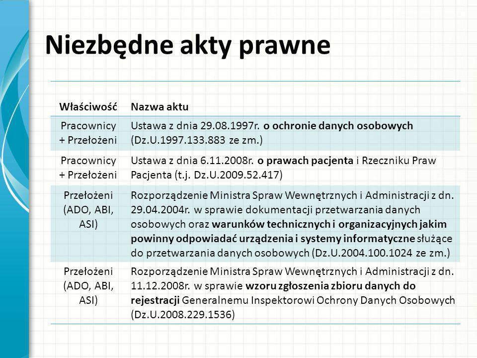 Niezbędne akty prawne WłaściwośćNazwa aktu Pracownicy + Przełożeni Ustawa z dnia 29.08.1997r. o ochronie danych osobowych (Dz.U.1997.133.883 ze zm.) P