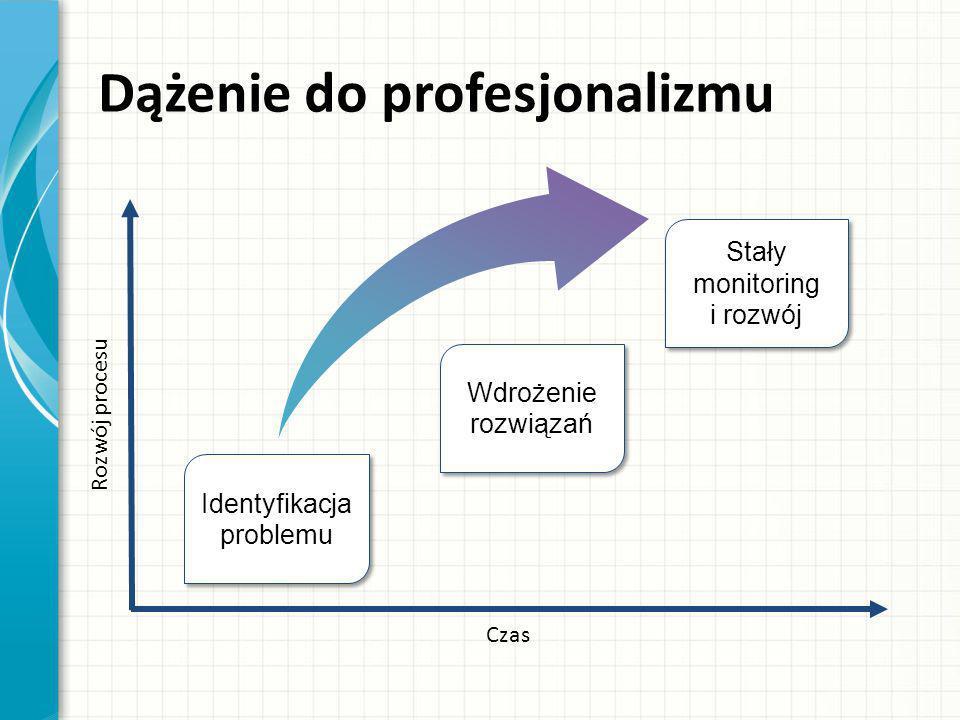 Czas Rozwój procesu Identyfikacja problemu Stały monitoring i rozwój Dążenie do profesjonalizmu Wdrożenie rozwiązań