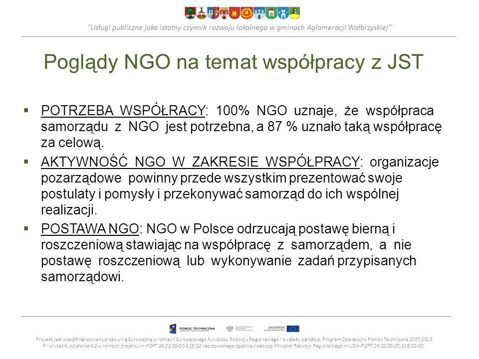 Usługi publiczne jako istotny czynnik rozwoju lokalnego w gminach Aglomeracji Wałbrzyskiej Poglądy NGO na temat współpracy z JST POTRZEBA WSPÓŁRACY: 100% NGO uznaje, że współpraca samorządu z NGO jest potrzebna, a 87 % uznało taką współpracę za celową.