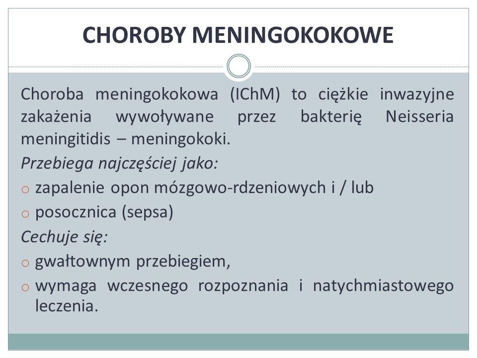 CHOROBY MENINGOKOKOWE Neisseria meningitidis może dodatkowo wywoływać: o zapalenie gardła, o płuc, o ucha środkowego, o osierdzia, o wsierdzia, o stawów, o i inne schorzenia.