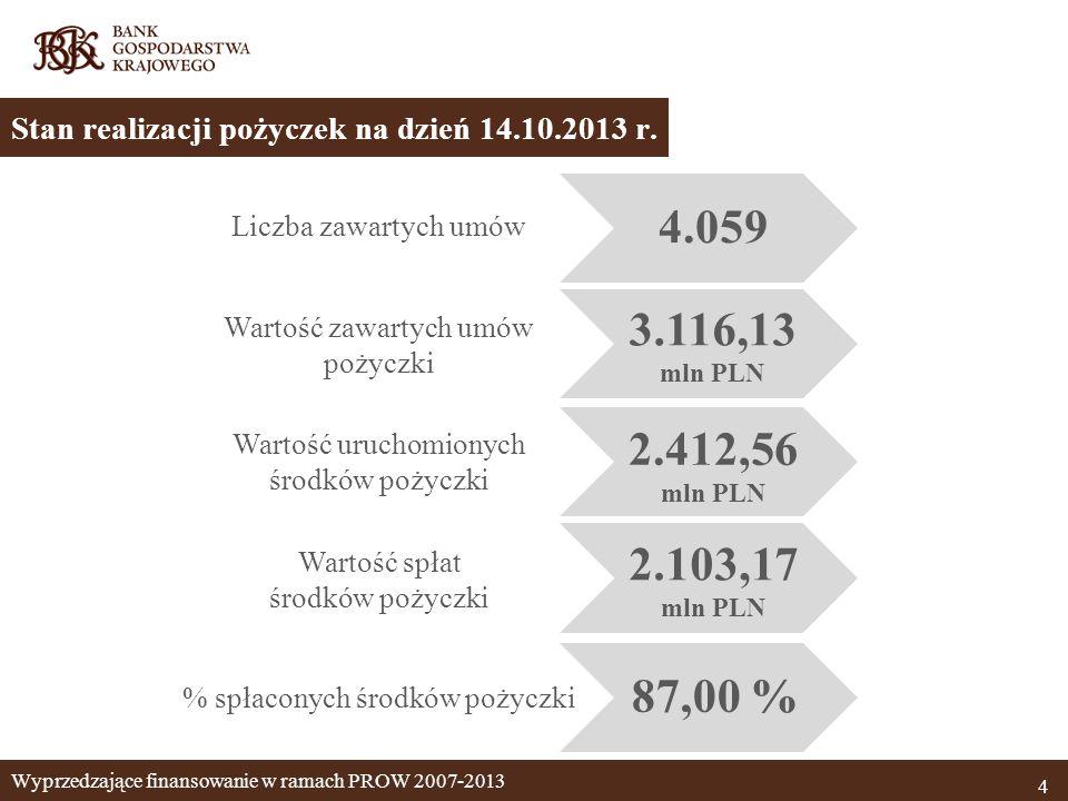 Wyprzedzające finansowanie w ramach PROW 2007-2013 4 Stan realizacji pożyczek na dzień 14.10.2013 r. Liczba zawartych umów Wartość zawartych umów poży