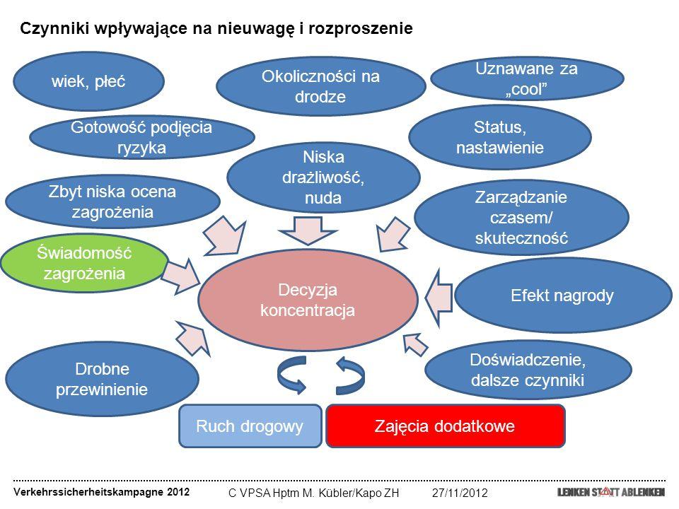 C VPSA Hptm M. Kübler/Kapo ZH27/11/2012 Verkehrssicherheitskampagne 2012 Czynniki wpływające na nieuwagę i rozproszenie Decyzja koncentracja Zbyt nisk