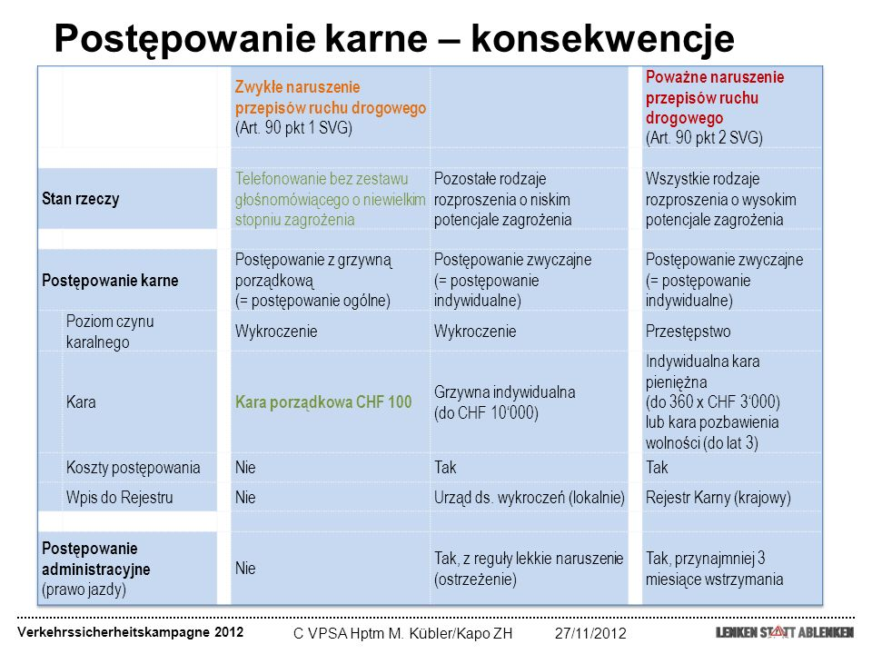 C VPSA Hptm M. Kübler/Kapo ZH27/11/2012 Postępowanie karne – konsekwencje Verkehrssicherheitskampagne 2012