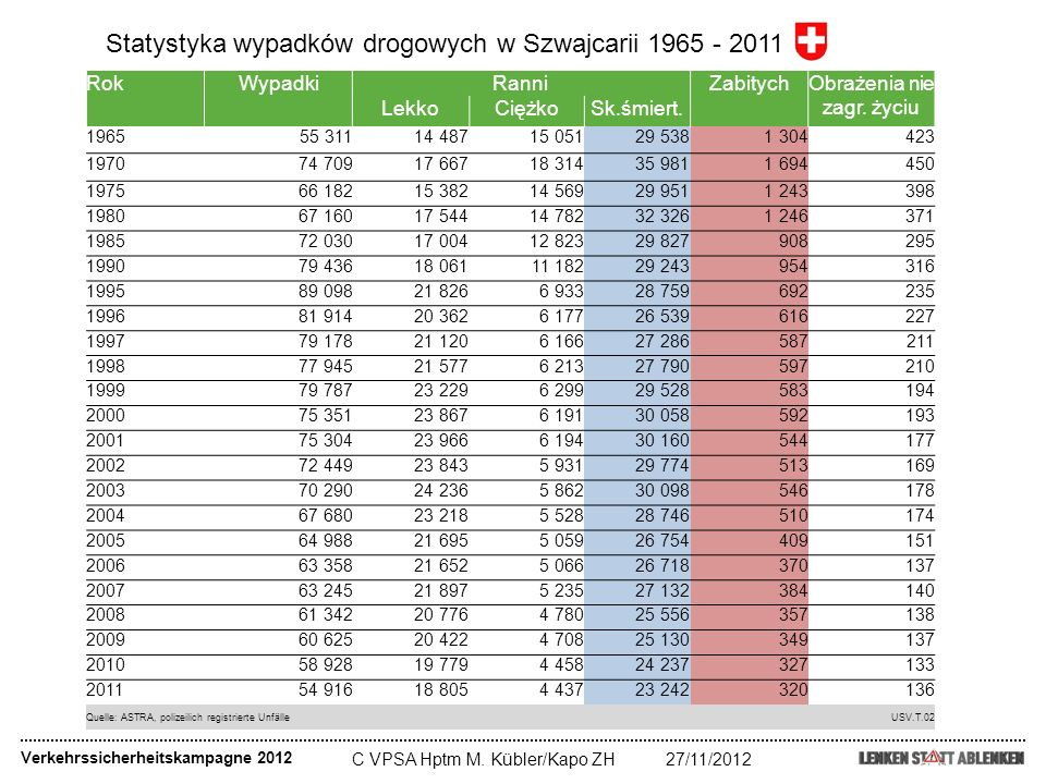 C VPSA Hptm M. Kübler/Kapo ZH27/11/2012 Verkehrssicherheitskampagne 2012 RokWypadkiRanniZabitychObrażenia nie zagr. życiu LekkoCiężkoSk.śmiert. 1965 5