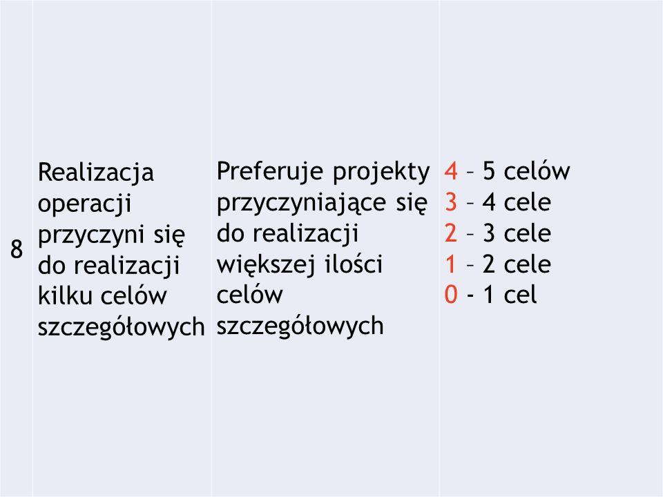 8 Realizacja operacji przyczyni się do realizacji kilku celów szczegółowych Preferuje projekty przyczyniające się do realizacji większej ilości celów szczegółowych 4 – 5 celów 3 – 4 cele 2 – 3 cele 1 – 2 cele 0 - 1 cel