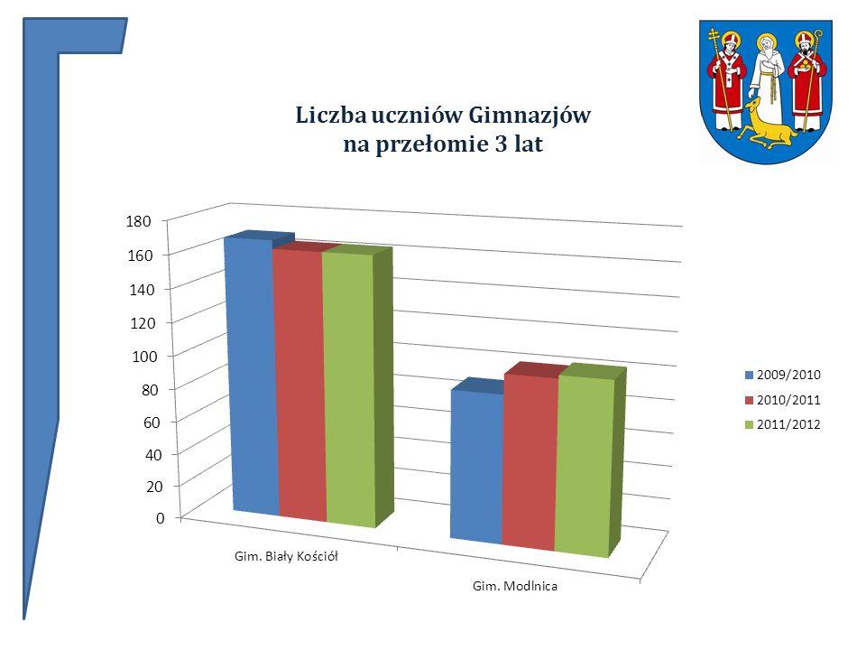Liczba uczniów Gimnazjów na przełomie 3 lat