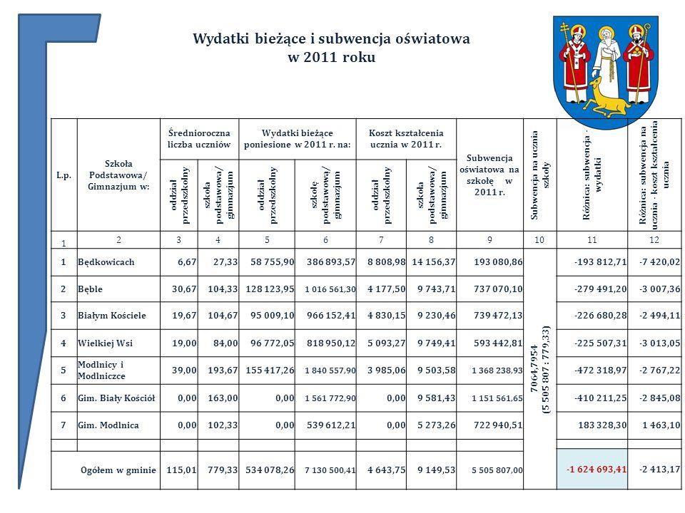 L.p. Szkoła Podstawowa/ Gimnazjum w: Średnioroczna liczba uczniów Wydatki bieżące poniesione w 2011 r. na: Koszt kształcenia ucznia w 2011 r. Subwencj