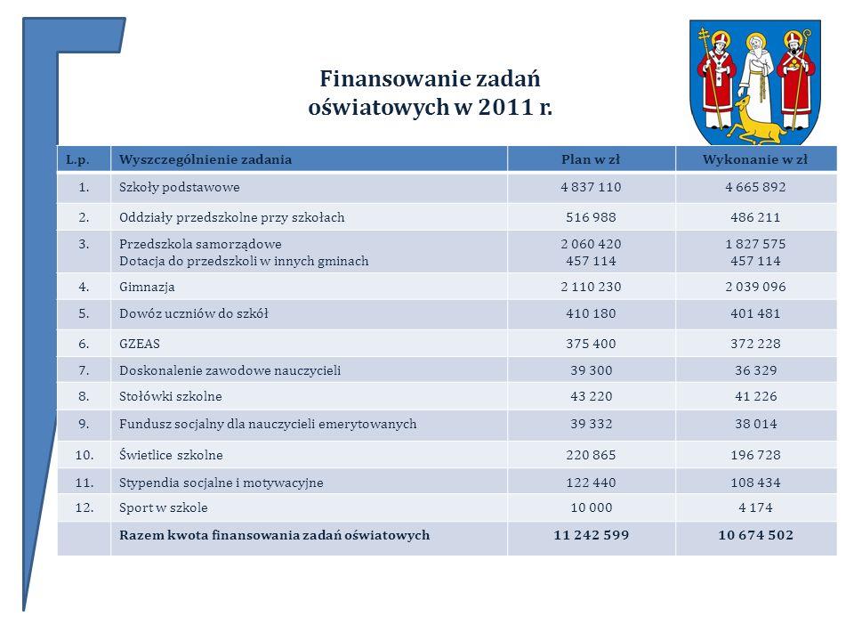 Finansowanie zadań oświatowych w 2011 r.