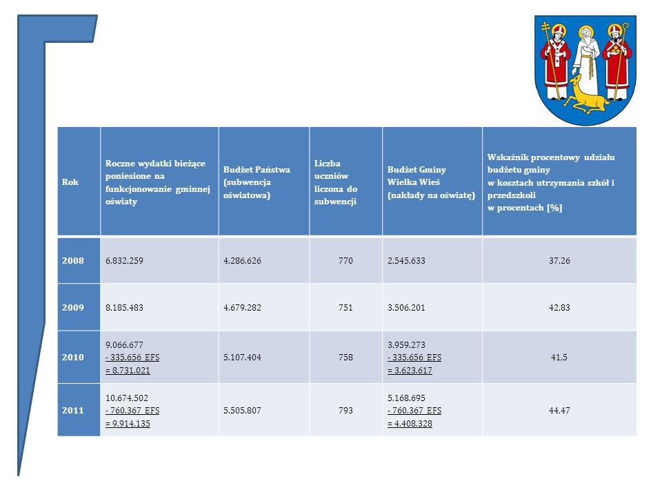 Rok Roczne wydatki bieżące poniesione na funkcjonowanie gminnej oświaty Budżet Państwa (subwencja oświatowa) Liczba uczniów liczona do subwencji Budżet Gminy Wielka Wieś (nakłady na oświatę) Wskaźnik procentowy udziału budżetu gminy w kosztach utrzymania szkół i przedszkoli w procentach [%] 20086.832.2594.286.6267702.545.63337,26 20098.185.4834.679.2827513.506.20142,83 2010 9.066.677 - 335.656 EFS = 8.731.021 5.107.404758 3.959.273 - 335.656 EFS = 3.623.617 41,5 2011 10.674.502 - 760.367 EFS = 9.914.135 5.505.807793 5.168.695 - 760.367 EFS = 4.408.328 44,47
