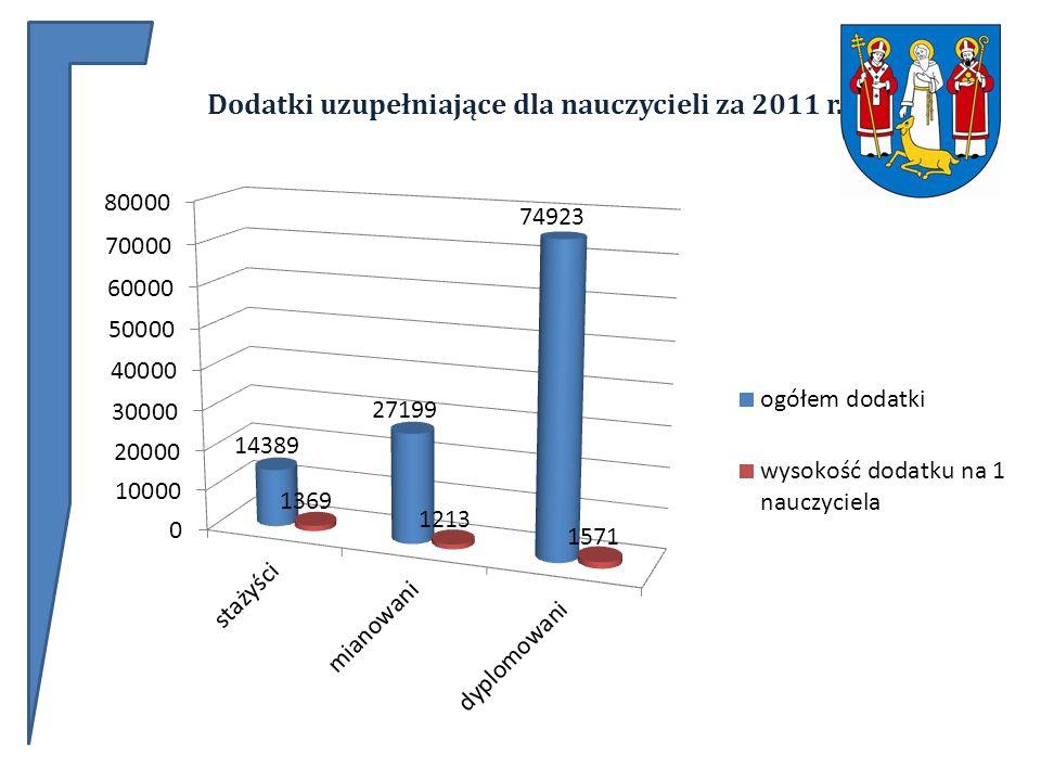 Dodatki uzupełniające dla nauczycieli za 2011 r.