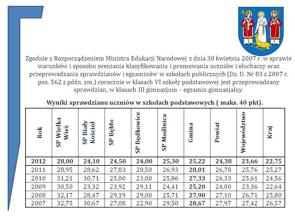 Zgodnie z Rozporządzeniem Ministra Edukacji Narodowej z dnia 30 kwietnia 2007 r.