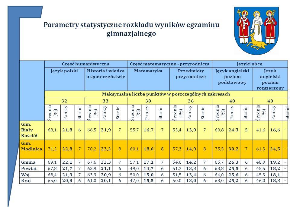 Parametry statystyczne rozkładu wyników egzaminu gimnazjalnego Część humanistycznaCzęść matematyczno - przyrodniczaJęzyki obce Język polskiHistoria i wiedza o społeczeństwie MatematykaPrzedmioty przyrodnicze Język angielski poziom podstawowy Język angielski poziom rozszerzony Maksymalna liczba punktów w poszczególnych zakresach 3233302640 Średnia (%) Punkty Stanin Średnia (%) Punkty Stanin Średnia (%) Punkty Stanin Średnia (%) Punkty Stanin Średnia (%) Punkty Stanin Średnia (%) Punkty Stanin Gim.
