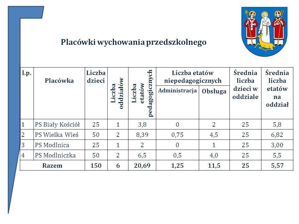 l.p. Placówka Liczba dzieci Liczba oddziałów Liczba etatów pedagogicznych Liczba etatów niepedagogicznych Średnia liczba dzieci w oddziale Średnia lic