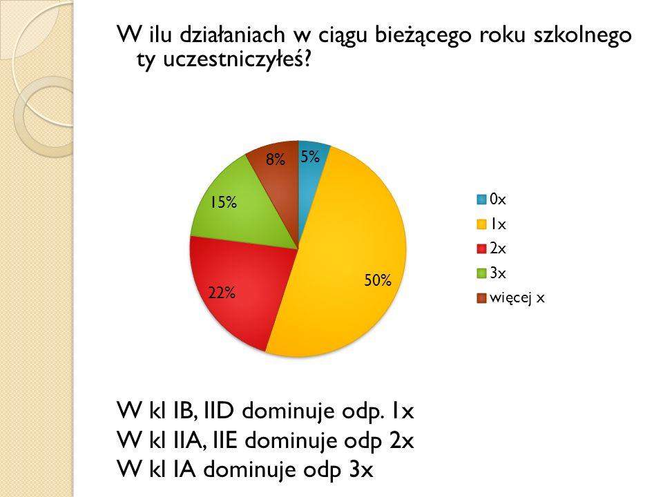 W ilu działaniach w ciągu bieżącego roku szkolnego ty uczestniczyłeś? W kl IB, IID dominuje odp. 1x W kl IIA, IIE dominuje odp 2x W kl IA dominuje odp