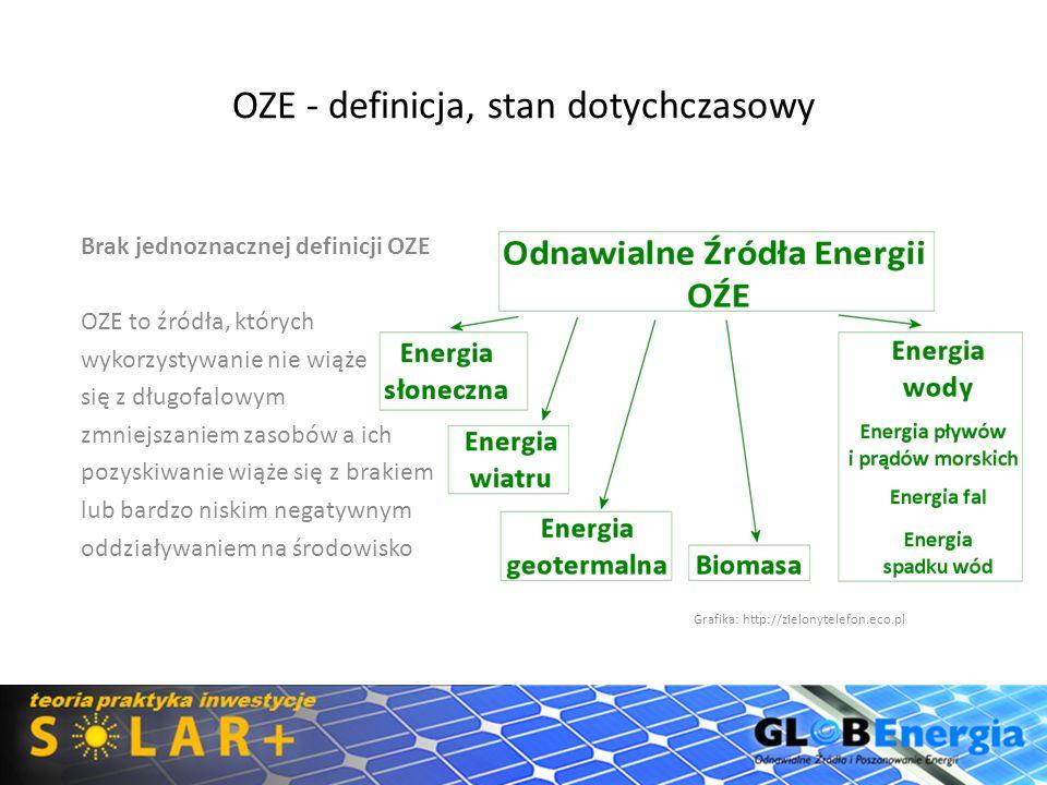OZE - definicja, stan dotychczasowy Ustawa Prawo Energetyczne -(OZE) to źródła wykorzystujące w procesie przetwarzania energię wiatru, promieniowania słonecznego, geotermalną, fal, prądów i pływów morskich, spadku rzek oraz energię pozyskiwaną z biomasy, biogazu wysypiskowego, a także z biogazu powstałego w procesach odprowadzania lub oczyszczania ścieków albo rozkładu składowanych szczątek roślinnych i zwierzęcych Projekt Ustawy o Odnawialnych Źródłach Energii - Art 2 Pkt 21 – odnawialne źródło energii - energia wiatru, energia promieniowania słonecznego, energia aerotermalna, energia geotermalna, energia hydrotermalna, hydroenergia, energia otrzymywana z biomasy, energia otrzymywana z biogazu, energia otrzymywana z biogazu rolniczego, fal, prądów i pływów morskich oraz energia otrzymywana z biopłynów