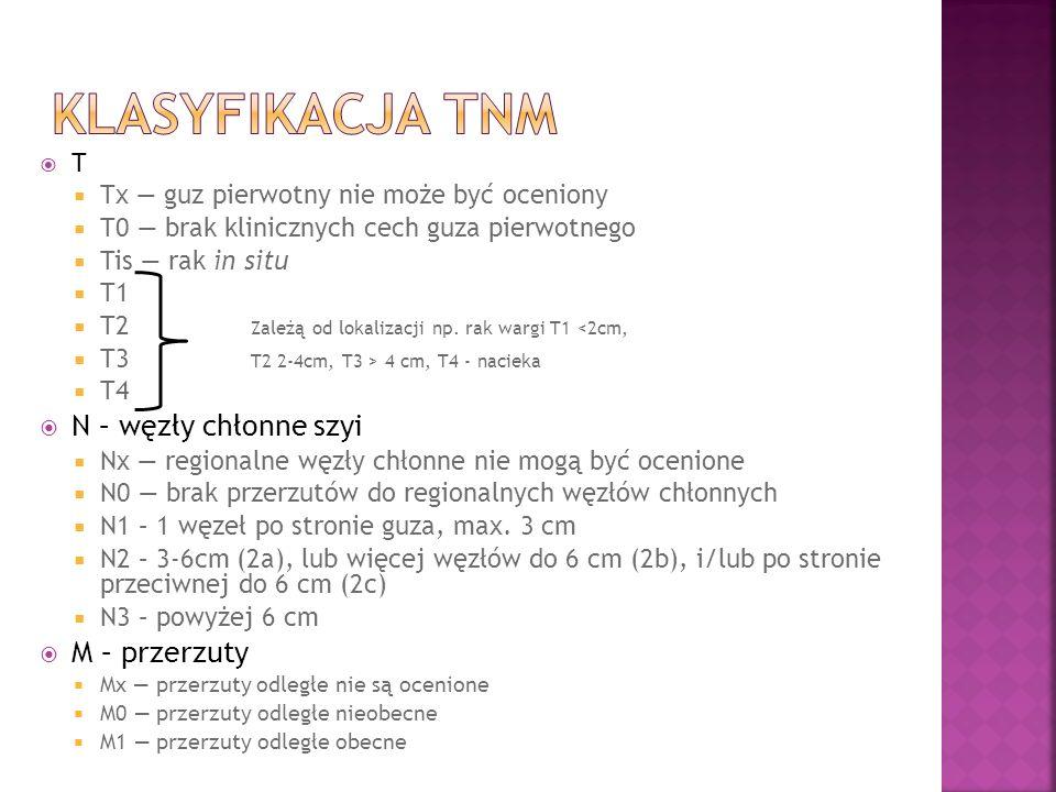 T Tx guz pierwotny nie może być oceniony T0 brak klinicznych cech guza pierwotnego Tis rak in situ T1 T2 Zależą od lokalizacji np.