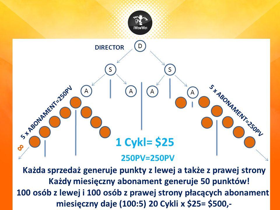 D SS A A A A DIRECTOR 8 1 Cykl= $25 250PV=250PV 5 x ABONAMENT=250PV Każda sprzedaż generuje punkty z lewej a także z prawej strony Każdy miesięczny abonament generuje 50 punktów.