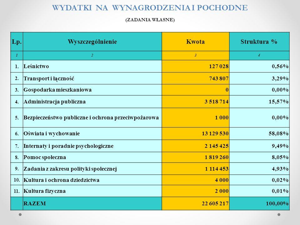 Lp.WyszczególnienieKwotaStruktura % 1234 1. Leśnictwo127 0280,56% 2. Transport i łączność743 8073,29% 3. Gospodarka mieszkaniowa00,00% 4. Administracj