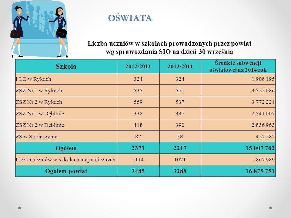 Liczba wychowanków w internatach wg sprawozdania SIO na 30 września Internat2012/20132013/2014 Środki z subwencji oświatowej na 2014 rok ZSZ Nr 1 w Rykach4637418 144 ZSZ Nr 1 w Dęblinie4068531 844 ZS w Sobieszynie5453372 713 Ogółem1401581 322 701 Poradnia Środki z subwencji oświatowej na 2014 rok Poradnia Psychologiczno – Pedagogiczna w Rykach 636 114 Poradnia Psychologiczno – Pedagogiczna w Dęblinie 602 945 Ogółem1 239 059