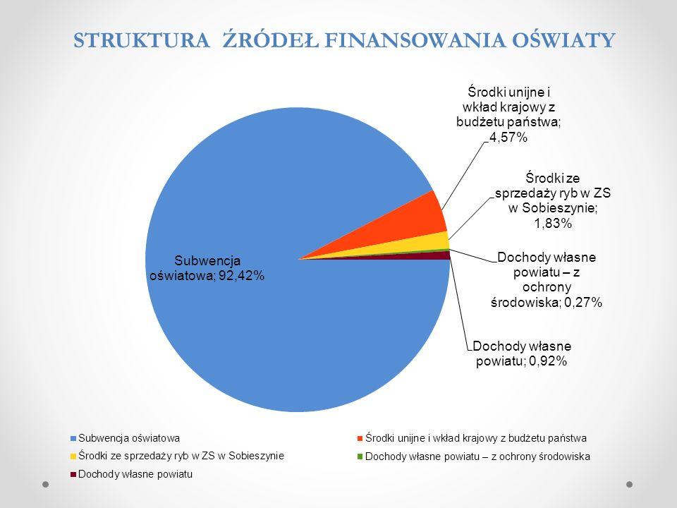 Lp.Rodzaj wydatkuKwota wydatkuStruktura 1.Wynagrodzenia i pochodne – szkoły13 129 53060,08% 2.Wynagrodzenia i pochodne – internaty1 037 8084,75% 3.Wynagrodzenia i pochodne – poradnie1 107 6175,07% 4.Dokształcanie i doskonalenie nauczycieli99 9990,46% 5.