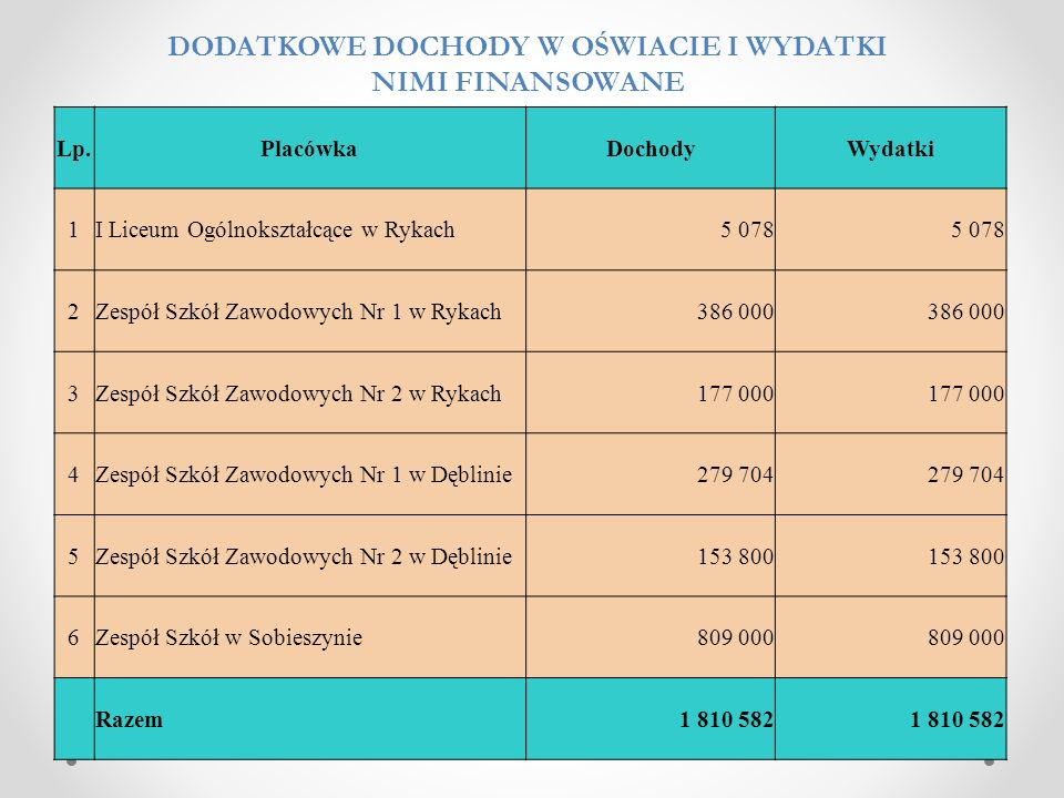Lp.WyszczególnienieKwota Struktura % źródła sfinansowania dochody własne powiatu dotacje z budżetu państwa i innych jst inne wraz ze środkami unijnymi 1234567 1.Placówki opiekuńczo-wychowawcze1 673 54026,30%1 460 215213 3250 2.Dom Pomocy Społecznej1 538 62424,18%1 183 624355 0000 3.Rodziny zastępcze842 36813,24%662 332180 0360 4.Powiatowe centra pomocy rodzinie601 9609,46%601 96000 5.Interwencja kryzysowa5 0000,08%5 00000 6.