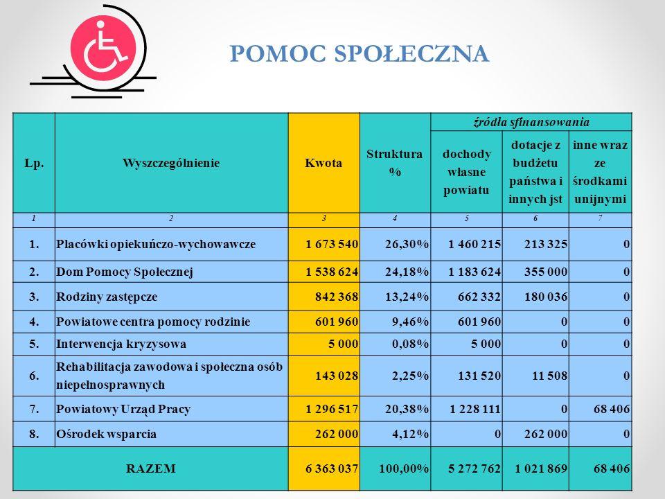 Lp.WyszczególnienieKwota Struktura % źródła sfinansowania dochody własne powiatu dotacje z budżetu państwa i innych jst inne wraz ze środkami unijnymi