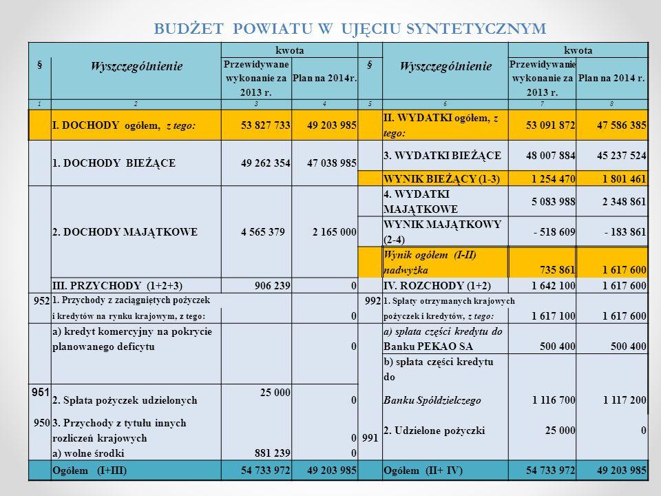 Lp.Wyszczególnienie Przewidywane wykonanie za 2013 r.