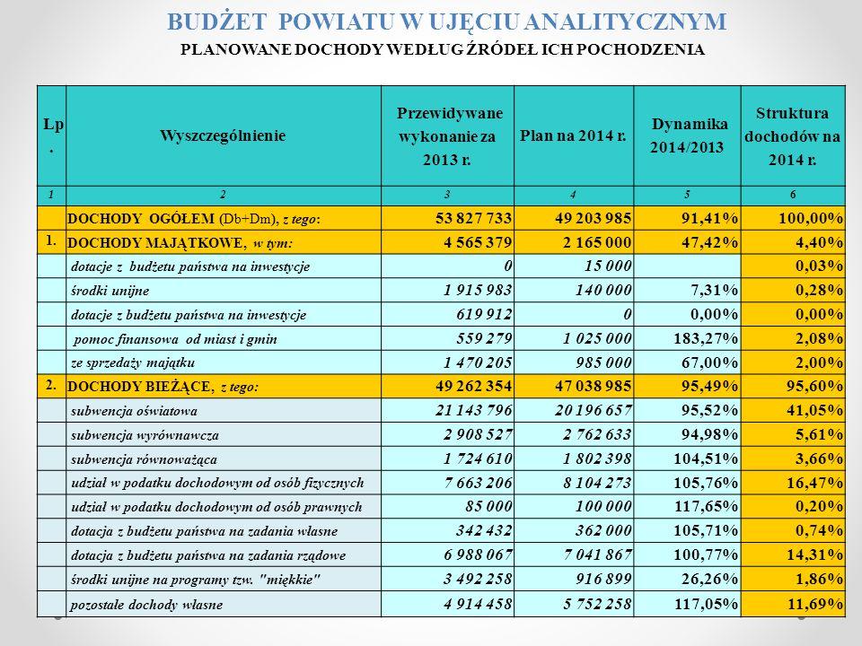Lp. Wyszczególnienie Przewidywane wykonanie za 2013 r. Plan na 2014 r. Dynamika 2014/2013 Struktura dochodów na 2014 r. 123456 DOCHODY OGÓŁEM (Db+Dm),