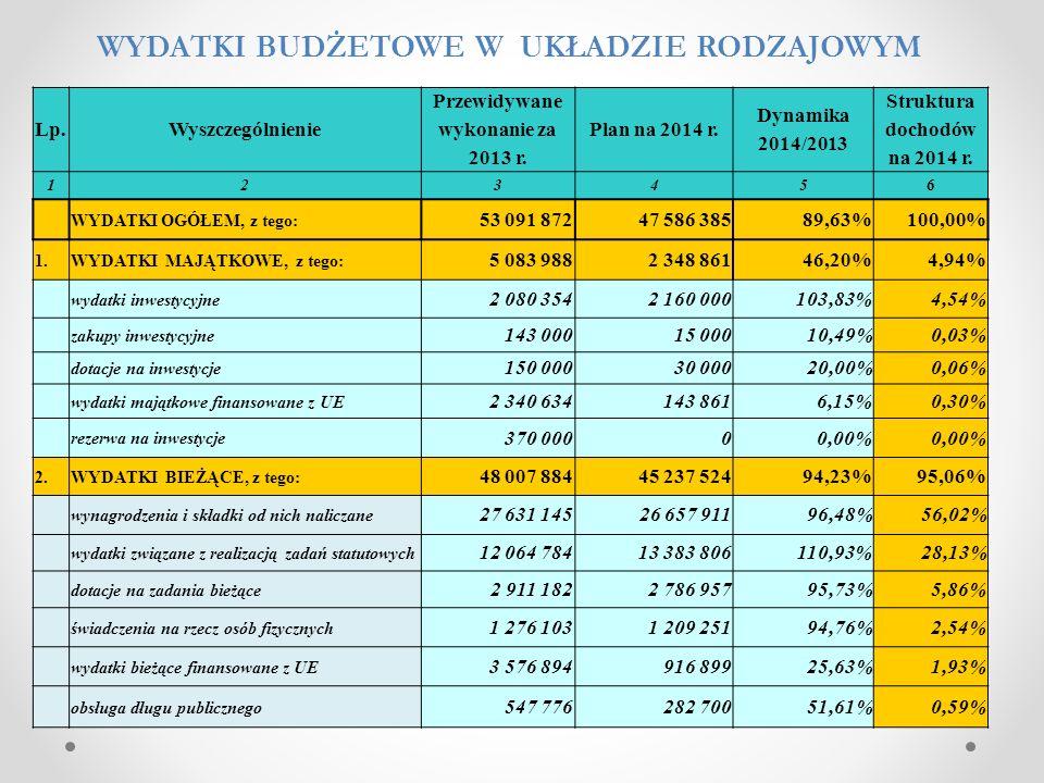 Lp.Wyszczególnienie Przewidywane wykonanie za 2013 r. Plan na 2014 r. Dynamika 2014/2013 Struktura dochodów na 2014 r. 123456 WYDATKI OGÓŁEM, z tego: