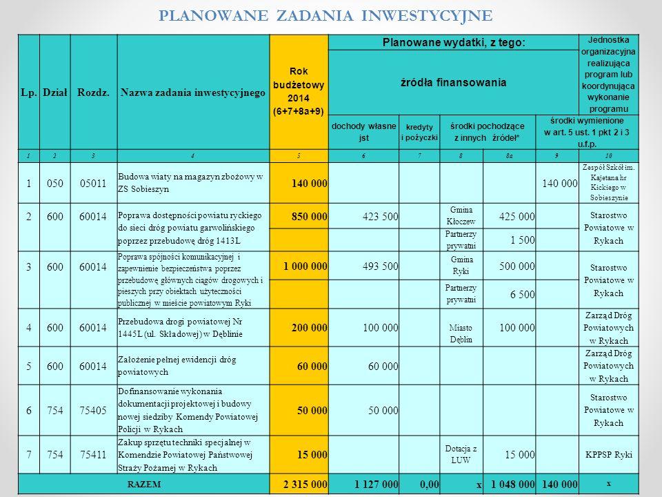 Lp.DziałRozdz.Nazwa zadania inwestycyjnego Rok budżetowy 2014 (6+7+8a+9) Planowane wydatki, z tego: Jednostka organizacyjna realizująca program lub ko