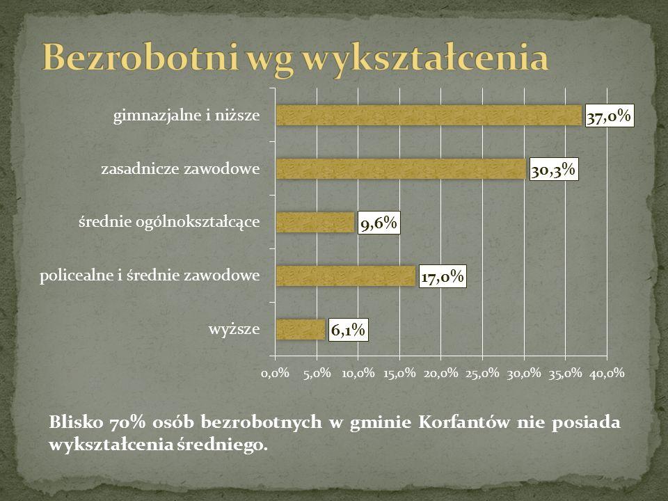 Blisko 70% osób bezrobotnych w gminie Korfantów nie posiada wykształcenia średniego.