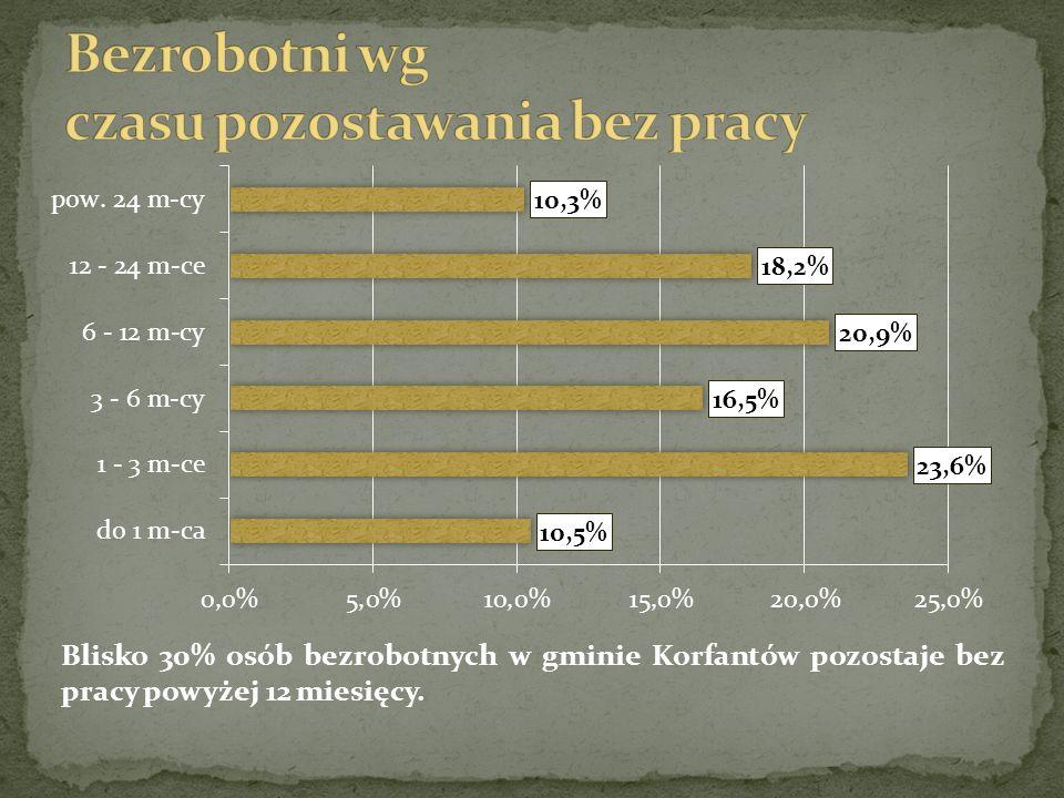 Blisko 30% osób bezrobotnych w gminie Korfantów pozostaje bez pracy powyżej 12 miesięcy.