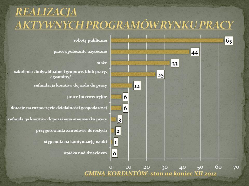 GMINA KORFANTÓW- stan na koniec XII 2012