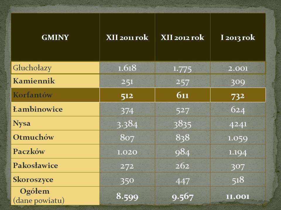 GMINYXII 2011 rokXII 2012 rokI 2013 rok Głuchołazy 1.6181.7752.001 Kamiennik 251257309 Korfantów 512611732 Łambinowice 374527624 Nysa 3.38438354241 Ot