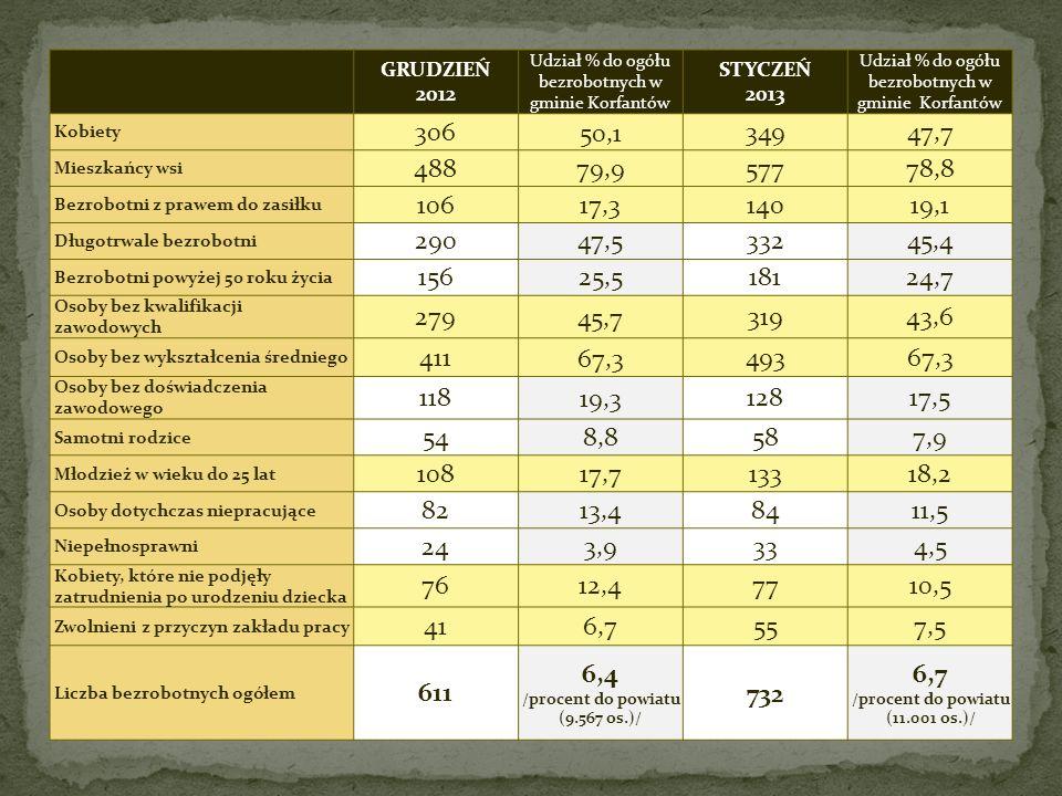 GRUDZIEŃ 2012 Udział % do ogółu bezrobotnych w gminie Korfantów STYCZEŃ 2013 Udział % do ogółu bezrobotnych w gminie Korfantów Kobiety 30650,134947,7 Mieszkańcy wsi 48879,957778,8 Bezrobotni z prawem do zasiłku 10617,314019,1 Długotrwale bezrobotni 29047,533245,4 Bezrobotni powyżej 50 roku życia 15625,518124,7 Osoby bez kwalifikacji zawodowych 27945,731943,6 Osoby bez wykształcenia średniego 41167,349367,3 Osoby bez doświadczenia zawodowego 11819,312817,5 Samotni rodzice 548,8587,9 Młodzież w wieku do 25 lat 10817,713318,2 Osoby dotychczas niepracujące 8213,48411,5 Niepełnosprawni 243,9334,5 Kobiety, które nie podjęły zatrudnienia po urodzeniu dziecka 7612,47710,5 Zwolnieni z przyczyn zakładu pracy 416,7557,5 Liczba bezrobotnych ogółem 611 6,4 /procent do powiatu (9.567 os.)/ 732 6,7 /procent do powiatu (11.001 os.)/