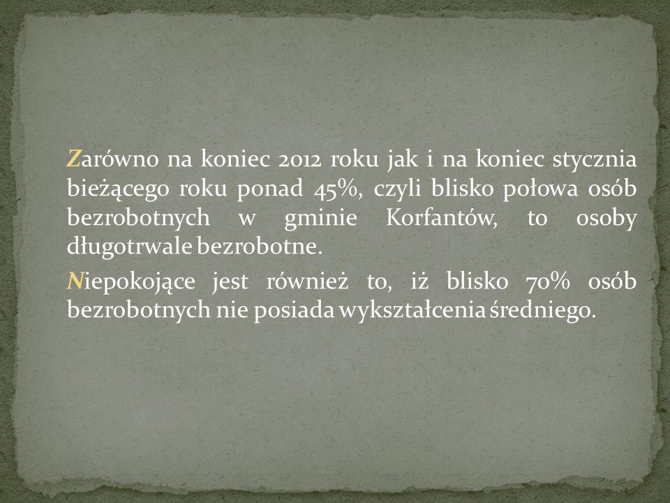 Zarówno na koniec 2012 roku jak i na koniec stycznia bieżącego roku ponad 45%, czyli blisko połowa osób bezrobotnych w gminie Korfantów, to osoby długotrwale bezrobotne.