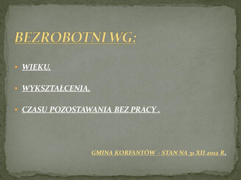 WIEKU, WYKSZTAŁCENIA, CZASU POZOSTAWANIA BEZ PRACY. GMINA KORFANTÓW - STAN NA 31 XII 2012 R.