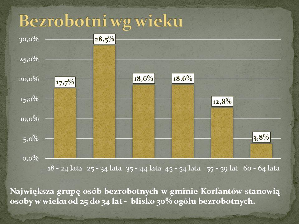 Największa grupę osób bezrobotnych w gminie Korfantów stanowią osoby w wieku od 25 do 34 lat - blisko 30% ogółu bezrobotnych.