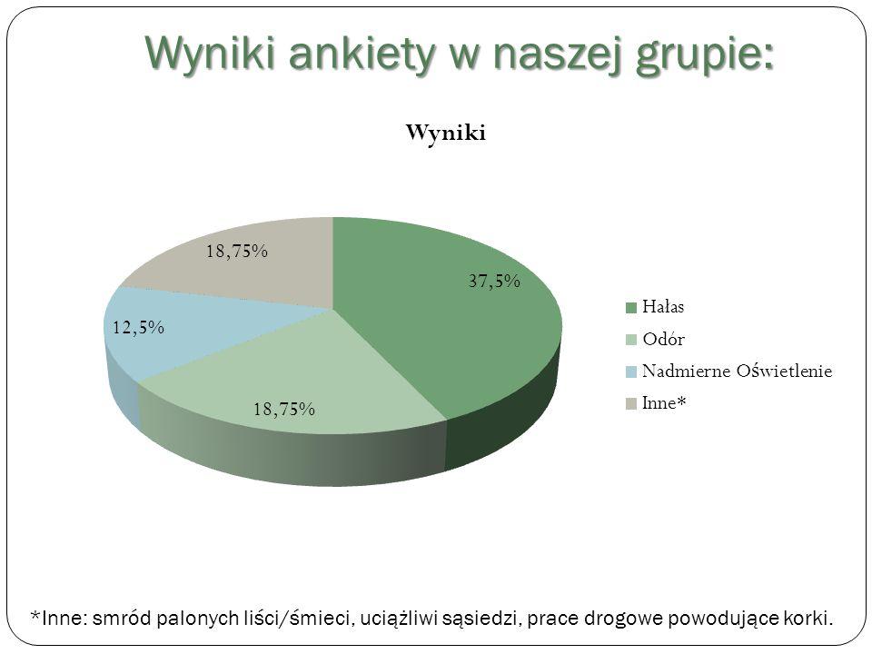 Ciemne Niebo Problemy ze sztucznym światłem w Polsce stają się coraz bardziej uciążliwe już nie tylko dla mieszkańców dużych aglomeracji, ale również ludzi zamieszkujących nawet małe wsie i miasteczka.