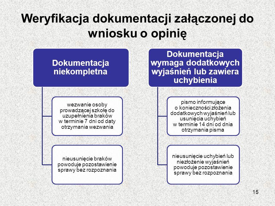 Weryfikacja dokumentacji załączonej do wniosku o opinię Dokumentacja niekompletna wezwanie osoby prowadzącej szkołę do uzupełnienia braków w terminie