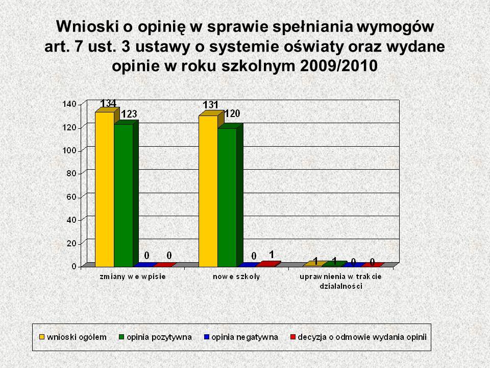 Wnioski o opinię w sprawie spełniania wymogów art. 7 ust. 3 ustawy o systemie oświaty oraz wydane opinie w roku szkolnym 2009/2010