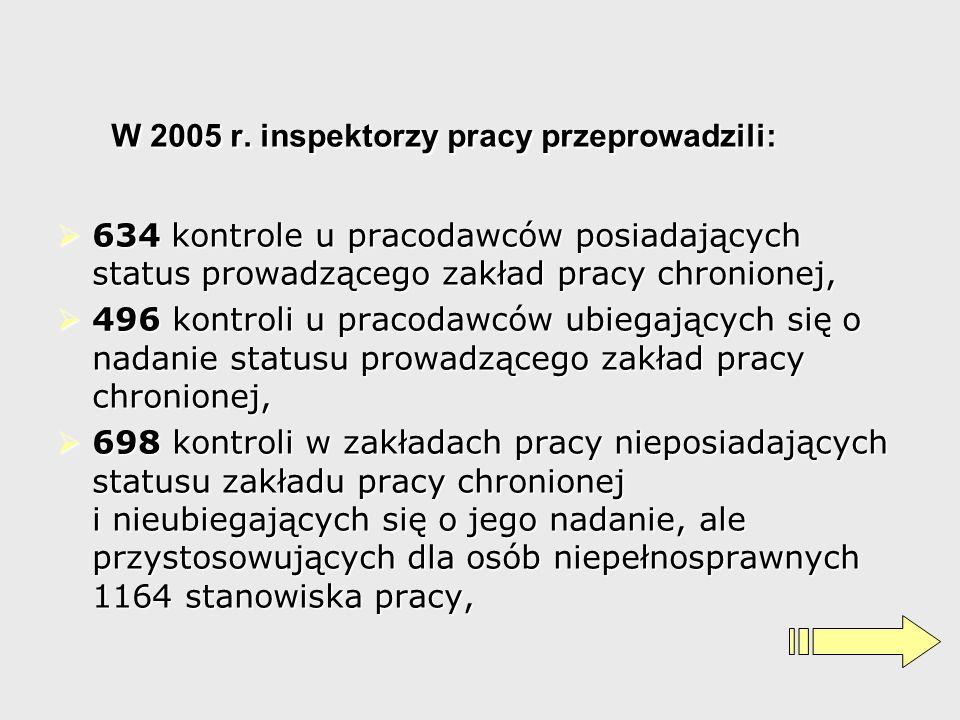 W 2005 r. inspektorzy pracy przeprowadzili: 634 kontrole u pracodawców posiadających status prowadzącego zakład pracy chronionej, 634 kontrole u praco