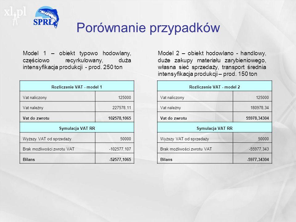 Porównanie przypadków Rozliczenie VAT - model 1 Vat naliczony125000 Vat należny227578,11 Vat do zwrotu102578,1065 Symulacja VAT RR Wyższy VAT od sprzedaży50000 Brak możliwości zwrotu VAT-102577,107 Bilans-52577,1065 Rozliczenie VAT - model 2 Vat naliczony125000 Vat należny180978,34 Vat do zwrotu55978,34304 Symulacja VAT RR Wyższy VAT od sprzedaży50000 Brak możliwości zwrotu VAT-55977,343 Bilans-5977,34304 Model 1 – obiekt typowo hodowlany, częściowo recyrkulowany, duża intensyfikacja produkcji - prod.