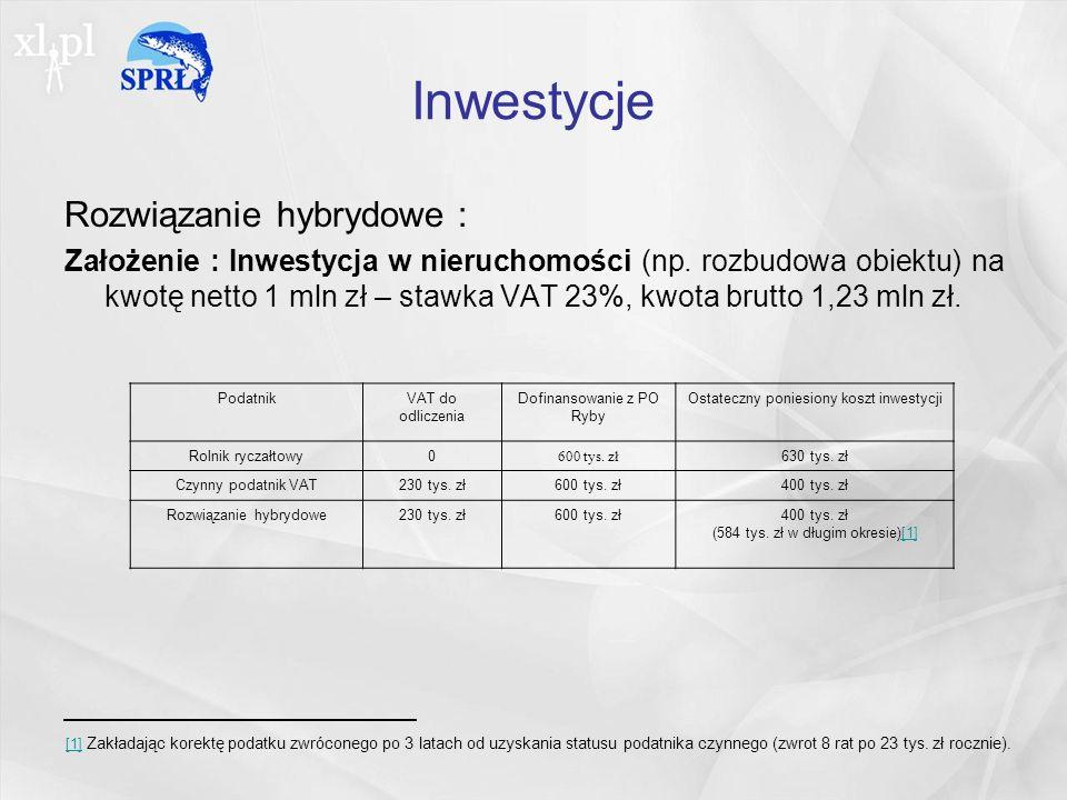 Inwestycje Rozwiązanie hybrydowe : Założenie : Inwestycja w nieruchomości (np.