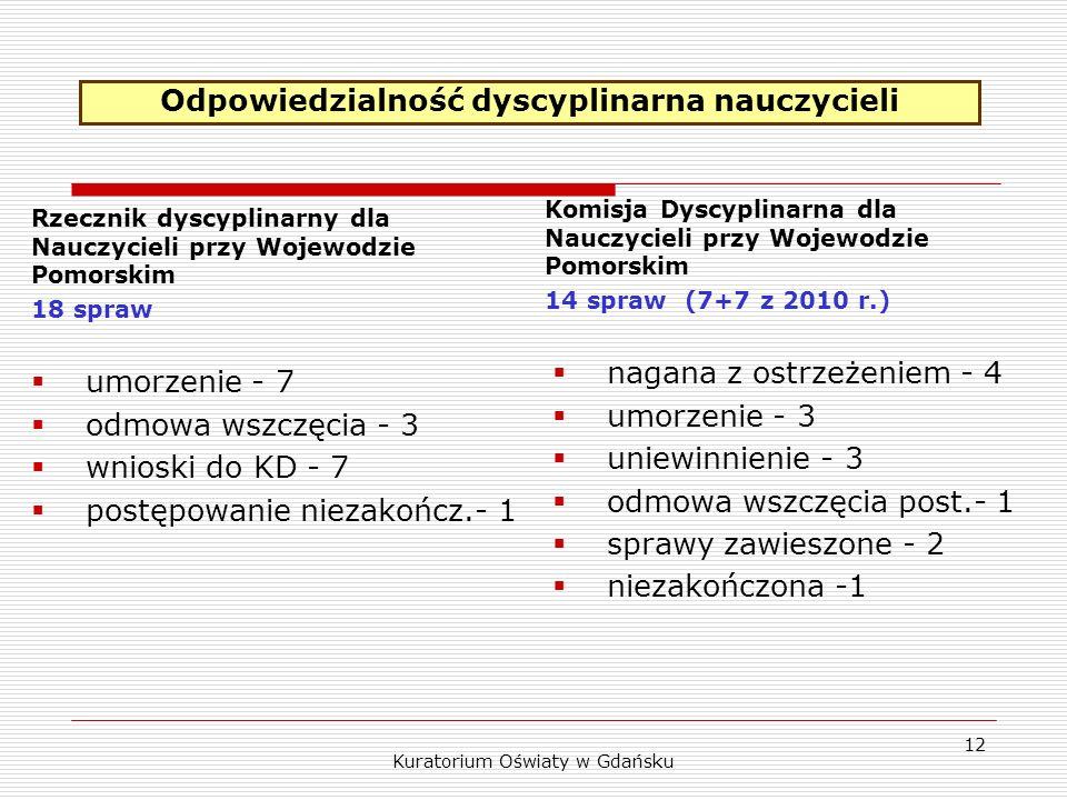 Rzecznik dyscyplinarny dla Nauczycieli przy Wojewodzie Pomorskim 18 spraw umorzenie - 7 odmowa wszczęcia - 3 wnioski do KD - 7 postępowanie niezakończ.- 1 Komisja Dyscyplinarna dla Nauczycieli przy Wojewodzie Pomorskim 14 spraw (7+7 z 2010 r.) nagana z ostrzeżeniem - 4 umorzenie - 3 uniewinnienie - 3 odmowa wszczęcia post.- 1 sprawy zawieszone - 2 niezakończona -1 Kuratorium Oświaty w Gdańsku 12 Odpowiedzialność dyscyplinarna nauczycieli