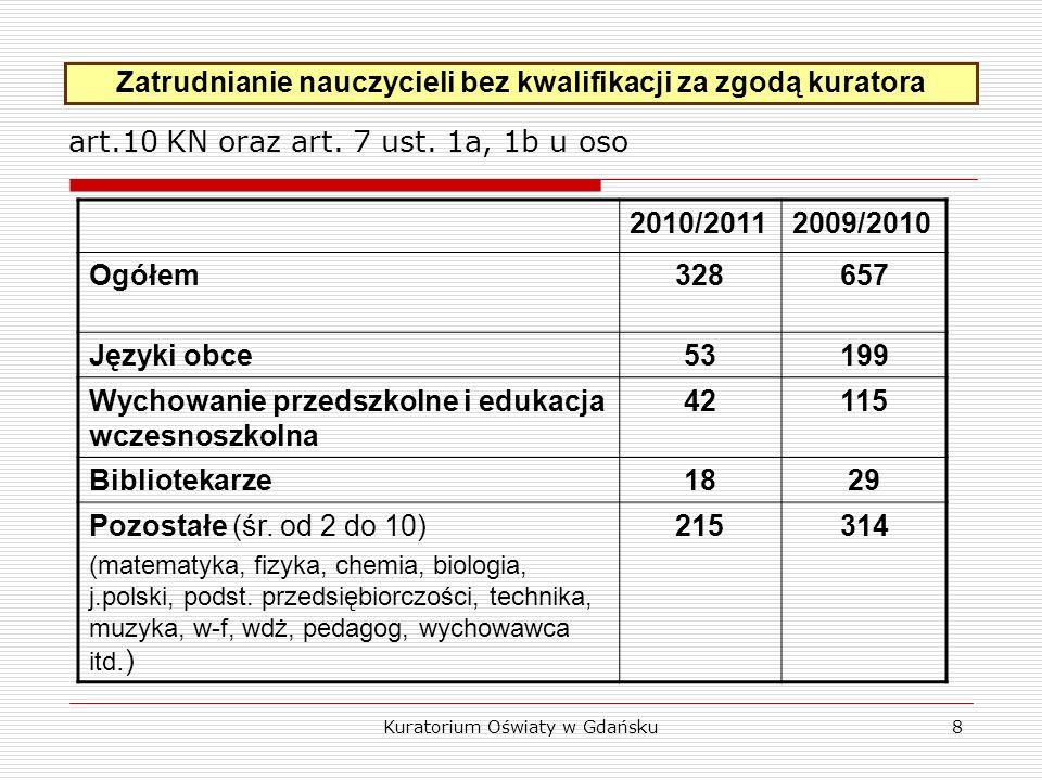 8 Zatrudnianie nauczycieli bez kwalifikacji za zgodą kuratora art.10 KN oraz art.