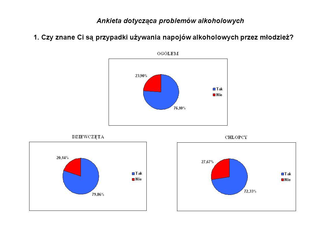Ankieta dotycząca problemów alkoholowych 1.